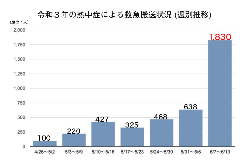 令和3年の熱中症による救急搬送状況週別推移グラフ