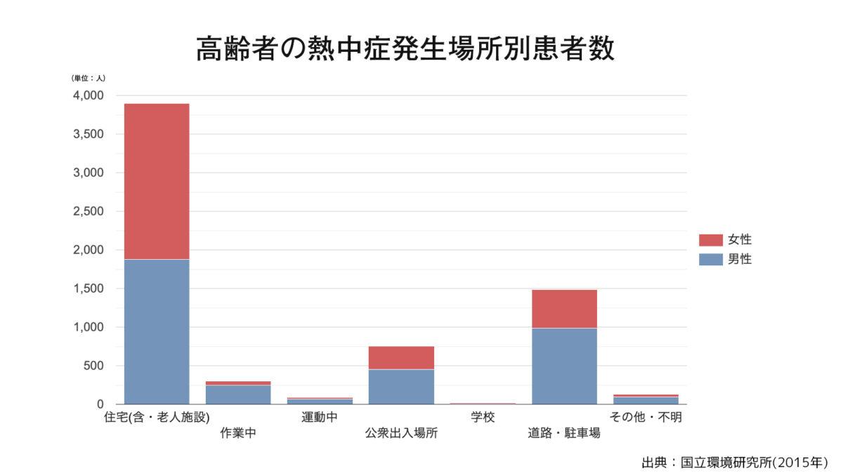 発生場所別患者数グラフ2015年