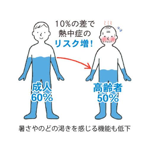 高齢者熱中症イメージ02